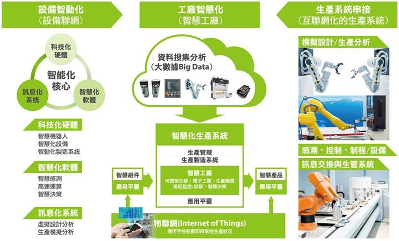 service_application_industry_40_intelligent_production