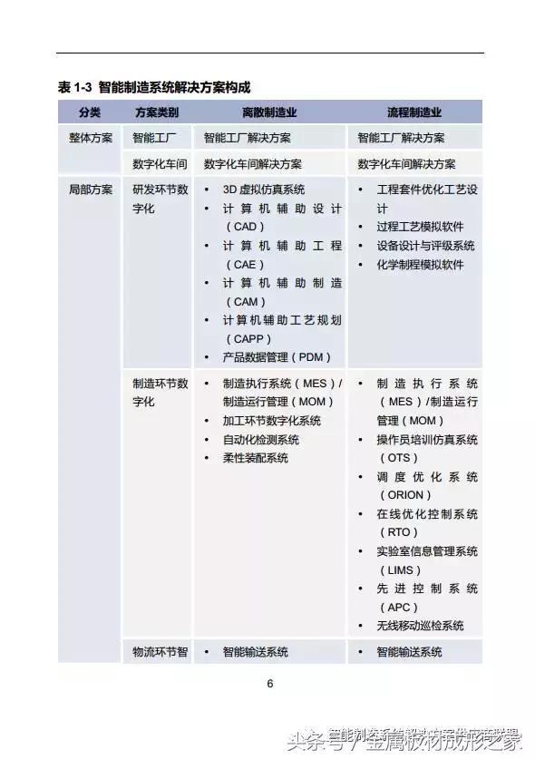MFC:行业报告   《中国智能制造系统解决方案市场研究报告》发布