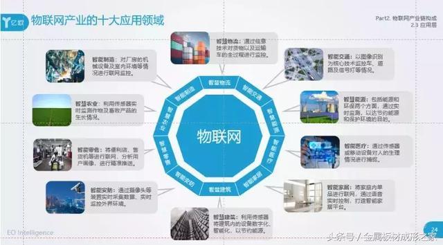 物联网产业10大应用领域!