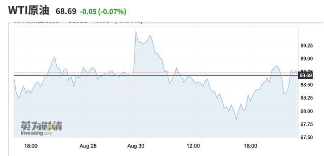 """飓风""""艾达""""强度大幅减弱 国际油价由涨转跌"""