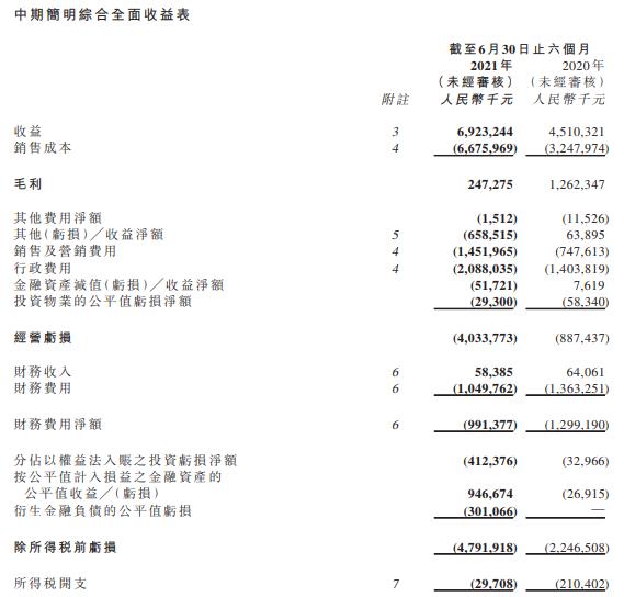 恒大汽车上半年亏损48亿元,部分项目因延迟付款导致停工