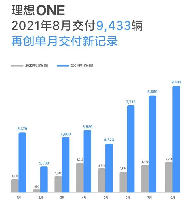 理想汽车8月交付9433辆 同比增长248%
